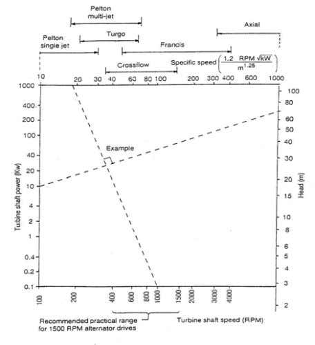 power system, a small scale of Pelton turbine is used. Fig. 4 Nomogram for selection of
