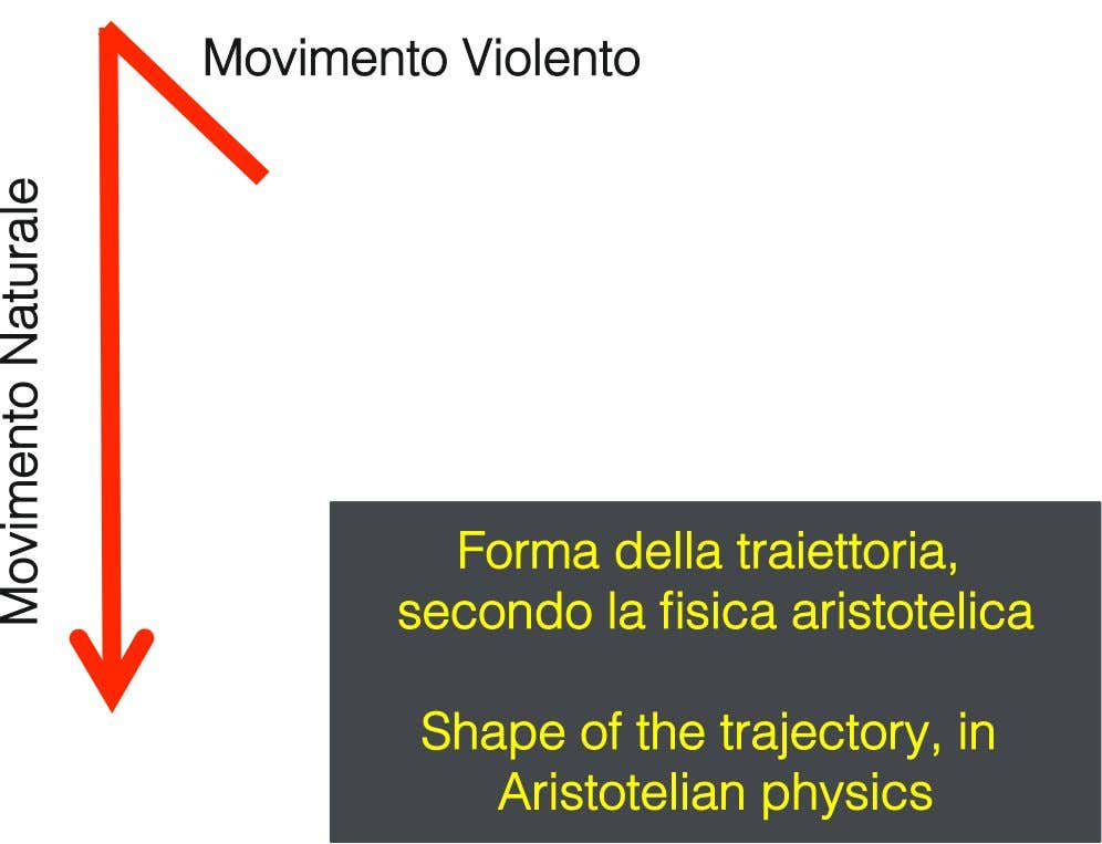 Movimento Violento! Forma della traiettoria, secondo la fisica aristotelica ! ! Shape of the trajectory,