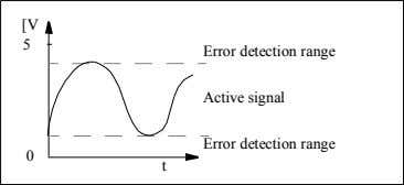 interruptions the active signal range be within 0.5-4.5 Vdc. [V 5 Error detection range Active signal