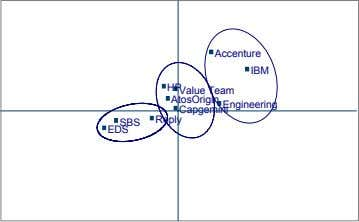 Accenture IBM HP Value Team AtosOrigin Engineering Capgemini Reply SBS EDS