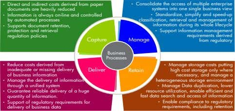 Direct and indirect costs derived from paper Consolidate the access of multiple enterprise • •