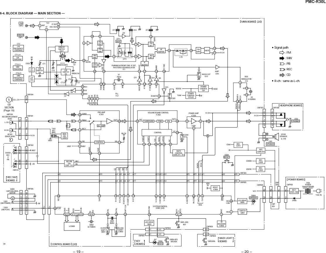 PMC-R30L 6-4. BLOCK DIAGRAM — MAIN SECTION — MAIN BOARD (2/2) FM TU1 IF OUT