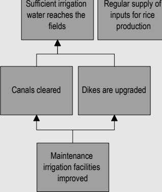 Sufficient irrigation water reaches the fields Regular supply of inputs for rice production Canals cleared
