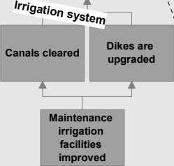 Irrigation system Dikes are Canals cleared upgraded Maintenance irrigation facilities improved