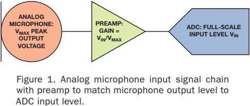 ANALOG MICROPHONE: PREAMP: ADC: FULL-SCALE V MAX PEAK OUTPUT VOLTAGE GAIN = INPUT LEVEL V