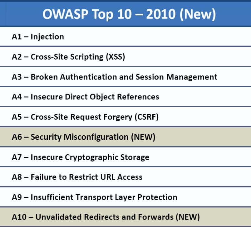 Seite 137 https://www.owasp.org/index.php/Category:OWASP_Top_Ten_Project