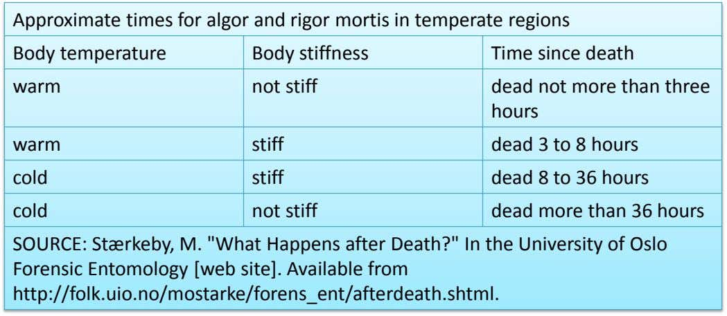 Approximate times for algor and rigor mortis in temperate regions Body temperature Body stiffness Time