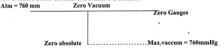 Vacuum? Any pressure below atmospheric pressure is vacuum. 23. What are the primary elements for measuring