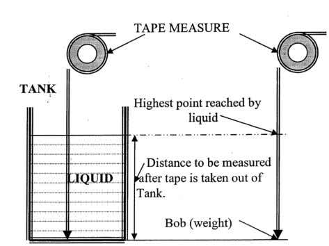 the most simple And direct method of Measuring liquid level. This consists of a graduated glass