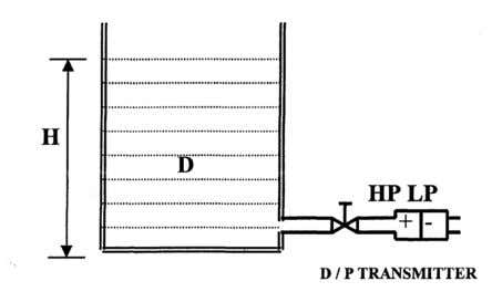 pressure side of the transmitter. Different Pressure = H X D This difference pressure is applied