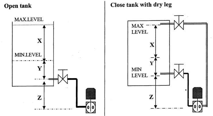 Example: Open tank with X = 300 inches Y = 50 inches Z =10 inches