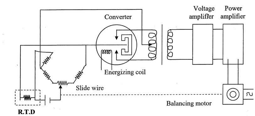 continuous balance potentiometer system using R. T. D.'s. In a balance wheatstone bridge resistance thermometer a