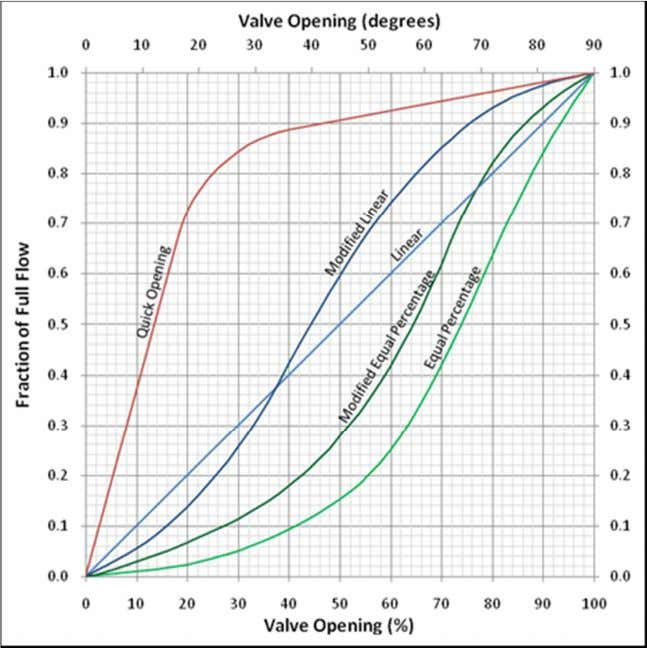 is more. At higher opening the flow rate becomes steady. 108. What is a solenoid valve
