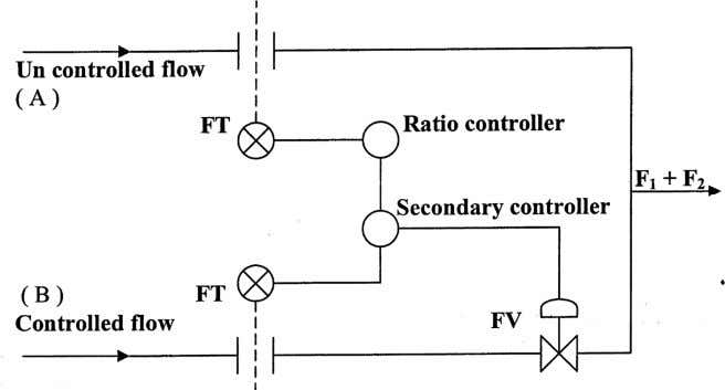 118. Explain fuel to air ratio control of furnaces. 119. What is Furnace Draft control