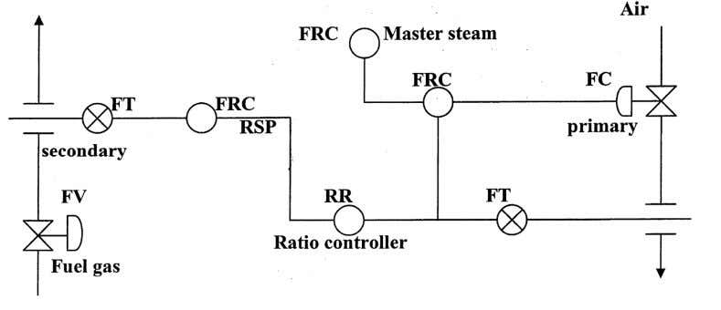 118. Explain fuel to air ratio control of furnaces. 119. What is Furnace Draft control ?