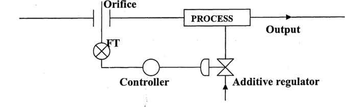 This measurement goes to the controller which gives output to the control valve. The control valve