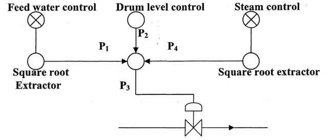121. Explain three element feed water control system? Computing equation: P 3 =R (P 2 -