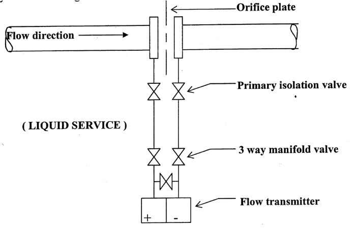 plate because liquids have a property of self draining. Gas Service :On gas service the transmitter