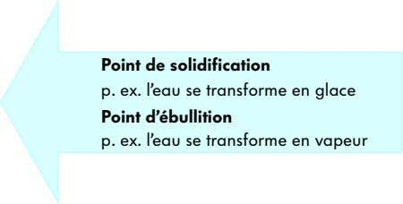 Point de solidification p. ex. l'eau se transforme en glace Point d'ébullition p. ex. l'eau