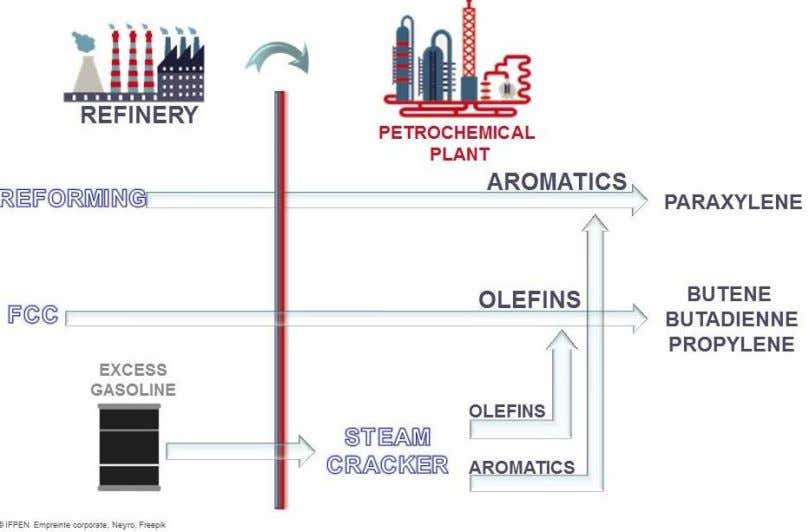 be exchange between refinery and the petrochemical plant. Remember, olefins and aromatics are base chemicals for