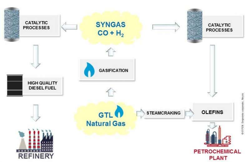 of carbon monoxide (CO) and hydrogen (H2), called syngas. Starting from this syngas and using catalytic