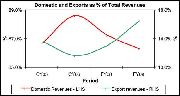 Domestic and Exports as % of Total Revenues 89.0% 18.0% 87.0% 14.0% 85.0% 10.0% CY05