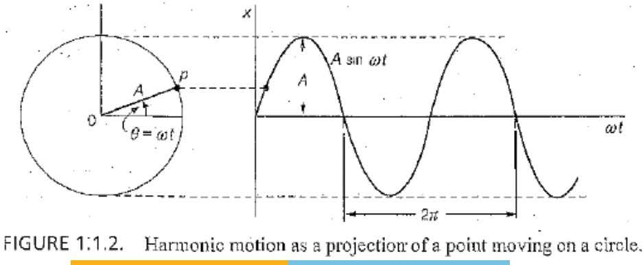 The similarity between cyclic (harmonic) and sinusoidal motion. Dr. Millerjothi, BITS Pilani, Dubai Campus