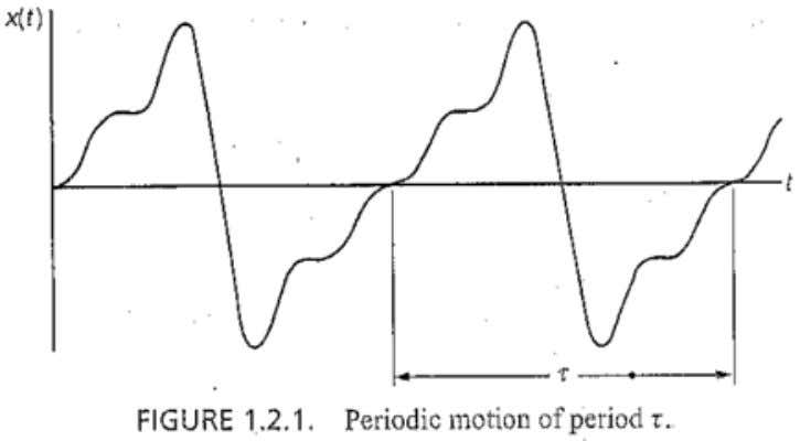 Vibrations of several different frequencies exist simultaneously. Such vibrations result in a complex waveform which is