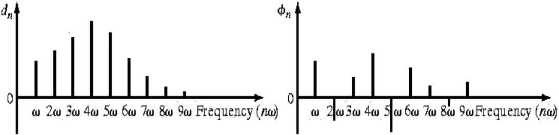 •Frequency Spectrum: Harmonics plotted as vertical lines on a diagram of amplitude ( a and b