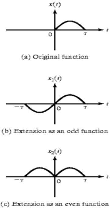 Half-Range Expansions: The function is extended to include the interval – τ to 0 as shown