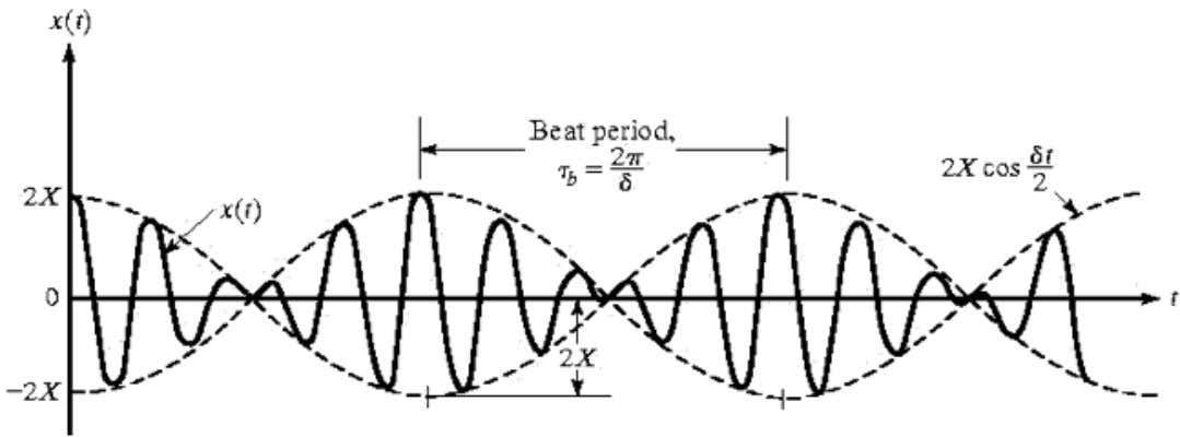 ➢ Beats are formed when two harmonic motions, with frequencies close to one another, are added