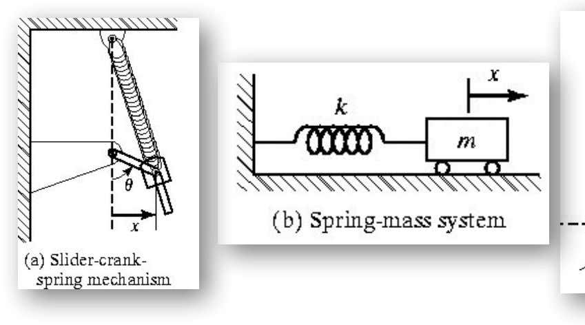 Basic Concepts of Vibration ❑ Examples of single degree-of-freedom systems: Dr. Millerjothi, BITS Pilani, Dubai Campus