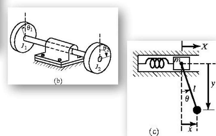 Basic Concepts of Vibration ❑ Examples of Two degree-of-freedom systems: Dr. Millerjothi, BITS Pilani, Dubai Campus