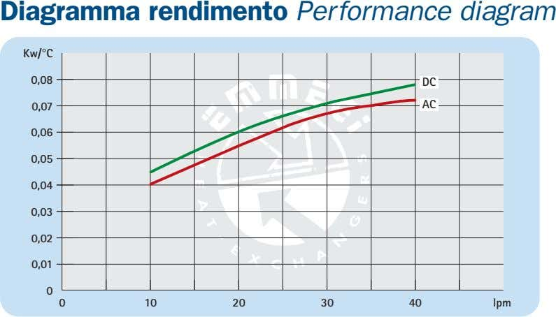 Diagramma rendimento Performance diagram Kw/°C 0,08 DC 0,07 AC 0,06 0,05 0,04 0,03 0,02 0,01