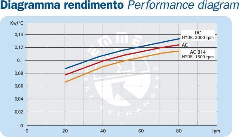 Diagramma rendimento Performance diagram Kw/°C DC 0,14 HYDR. 3000 rpm AC 0,12 AC B14 HYDR.