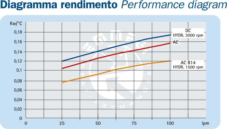 Diagramma rendimento Performance diagram Kw/°C DC 0,18 HYDR. 3000 rpm 0,16 AC 0,14 0,12 AC