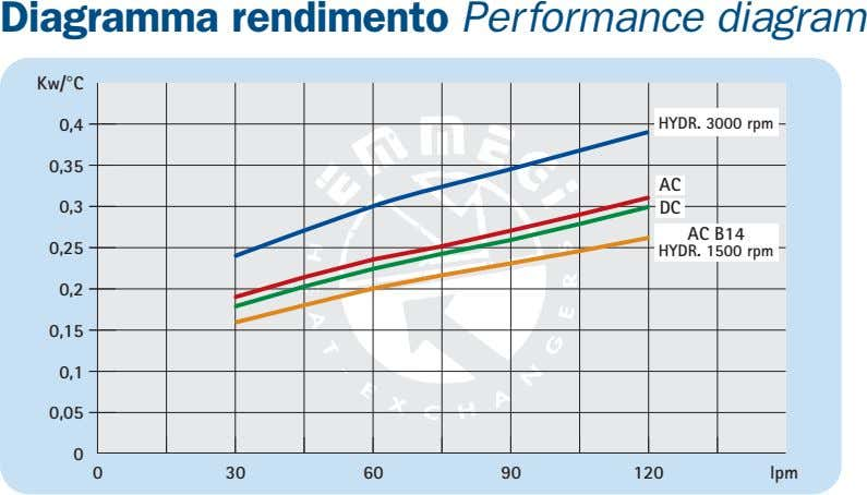 Diagramma rendimento Performance diagram Kw/°C 0,4 HYDR. 3000 rpm 0,35 AC 0,3 DC AC B14