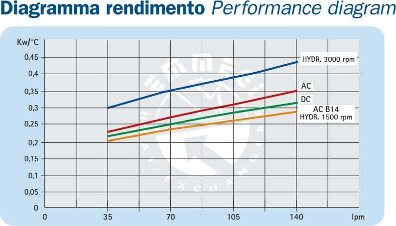 Diagramma rendimento Performance diagram Kw/°C 0,45 HYDR. 3000 rpm 0,4 AC 0,35 DC 0,3 AC