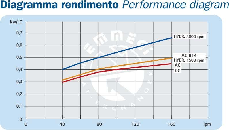Diagramma rendimento Performance diagram Kw/°C 0,7 HYDR. 3000 rpm 0,6 AC B14 0,5 HYDR. 1500
