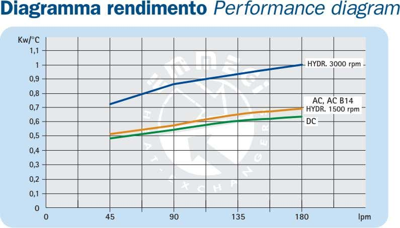 Diagramma rendimento Performance diagram Kw/°C 1,1 1 HYDR. 3000 rpm 0,9 0,8 AC, AC B14