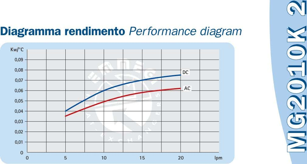 Diagramma rendimento Performance diagram Kw/°C 0,09 0,08 DC 0,07 AC 0,06 0,05 0,04 0,03 0,02