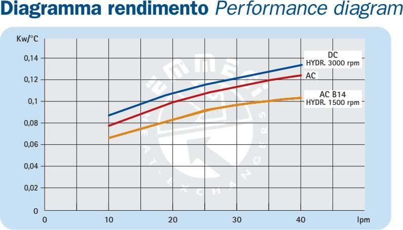 Diagramma rendimento Performance diagram Kw/°C DC 0,14 HYDR. 3000 rpm AC 0,12 AC B14 0,1