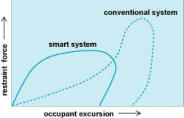 energy carried by occupants in a collision ( Fig. 2 ). Fig. 2 Reduction of occupant