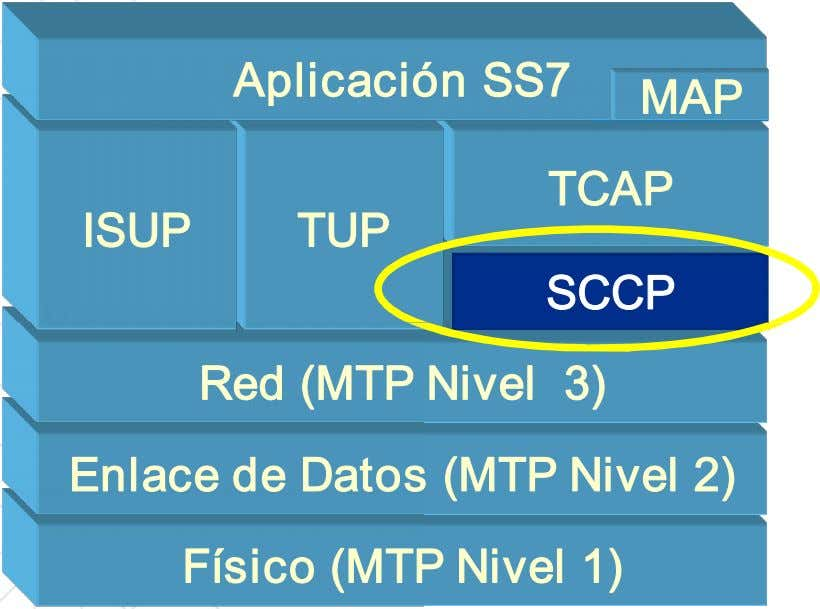 Aplicaci ón SS7 MAP MAP TCAP ISUP TUP SCCP Red (MTP Nivel 3) Enlace de
