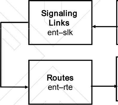 Signaling Links ent–slk Routes ent–rte