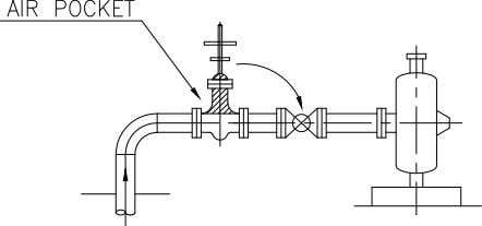 on the line whose suction resource is located lower than the pump suction nozzle, valve stem