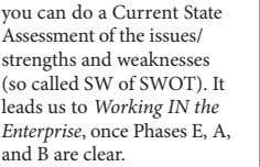 and weaknesses (so called SW of SWOT). It leads us to Working IN the Enterprise ,