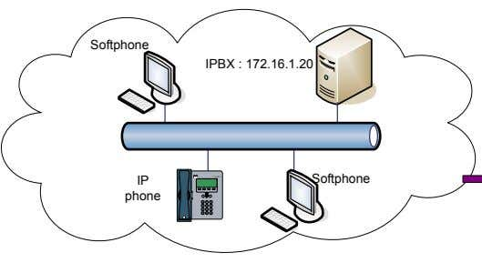 Softphone IPBX : 172.16.1.20 CISCO IP PHONE 790 5 SERIES IP Softphone phone 1 2