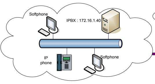 Softphone IPBX : 172.16.1.40 CIS CO IP PHONE 7905 S ERIES IP Softphone phone 3