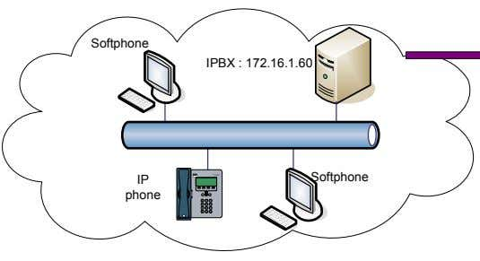 Softphone IPBX : 172.16.1.60 CIS CO IP PHONE 7905 S ERIES IP Softphone phone 1